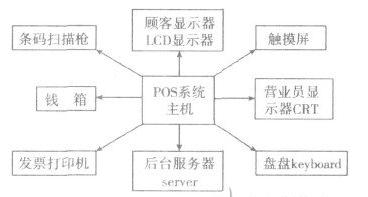 基于Linux操作系统的POS嵌入式数据库的构建