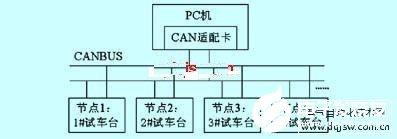 基于�纹��CAT89C51和CAN控制器���F柴油�l��C�y�系�y的�O�
