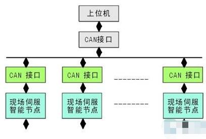 基于CAN总线技术的新一代智能数字伺服系统的解决方案