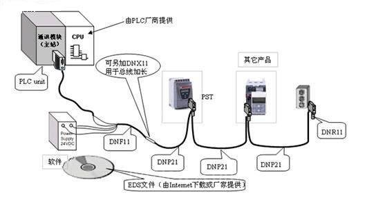 ABB FBP总线适配器智能电机控制器中和PLC系统中的应用