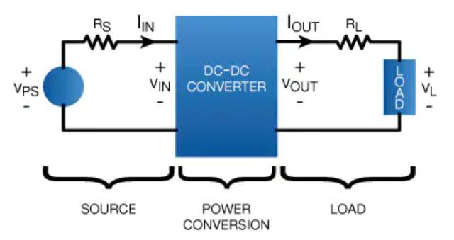 微型模�K��DC/DC�源��浩髟O�提供便捷通道