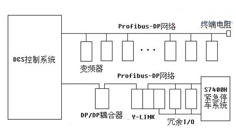 采用DCS控制系统实现氟化工生产设备的控制和监视设计