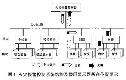 基于单片机和CAN控制器实现火灾报警控制系统的显示器设计