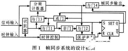 帧同步系统的工作原理及如何基于FPGA实现其设计