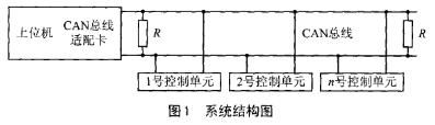 CAN总线分布式系统中的组成部分的软硬件设计