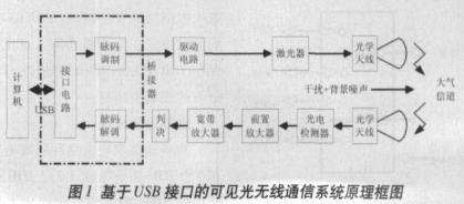 基于FT245BM芯片实现USB双向转换的快速接口设计