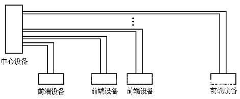 选用双向RS232-RS485转换器在电视监控系统中应用分析