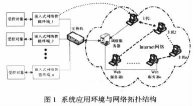 基于嵌入式操作系统与Internet网络实现智能终端控制系统的设计